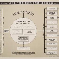 Poster, World War Ii, Structure Of Econonic And Social Council
